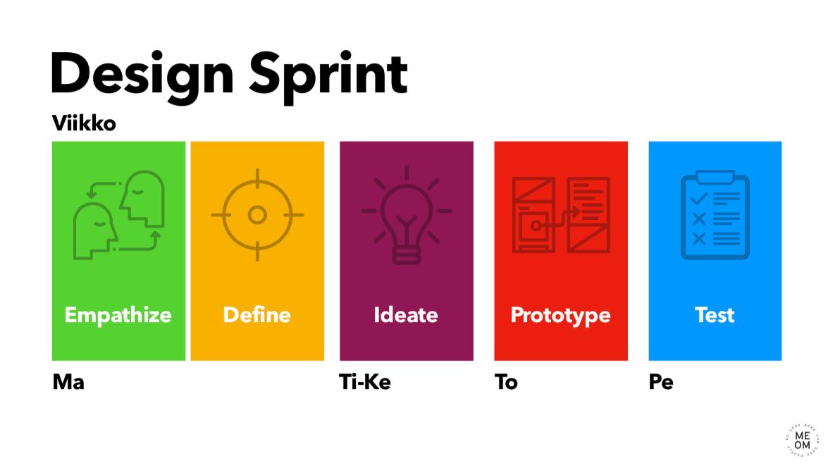 MEOM Design Sprint tapahtuma 1
