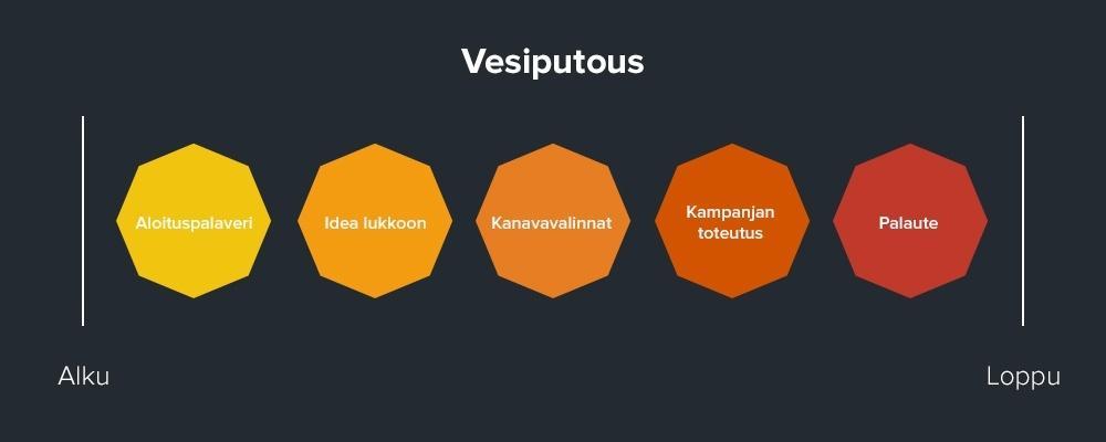 markus-vesiputous